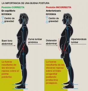 La importancia de la postura en la salud de tu espalda y abdomen